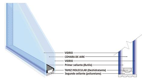Esquema básico vidrios